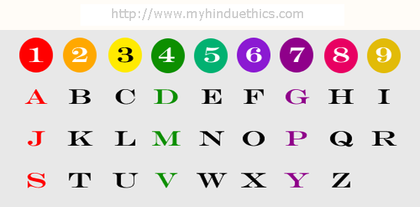 Numerology - Destiny - Number